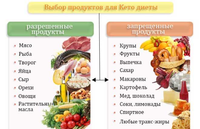 Важно, что диета без углеводов обычно не требует подсчета калорий, а значит худеющим не требуется бороться с чувством голода.