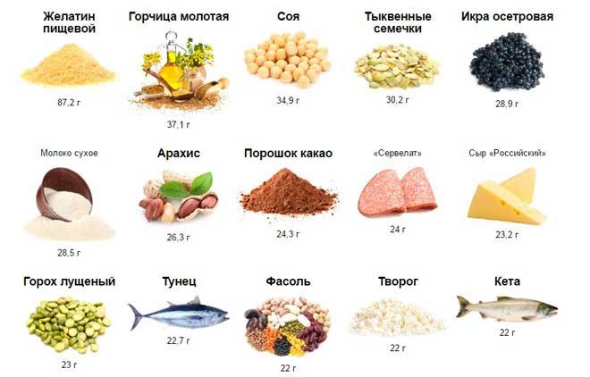 Существует мнение, что питание для набора массы для девушек может включать в себя все продукты без исключения.