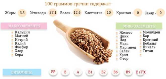 Принцип гречневой диеты заключается в питании в течение недели или двух одной лишь гречкой.