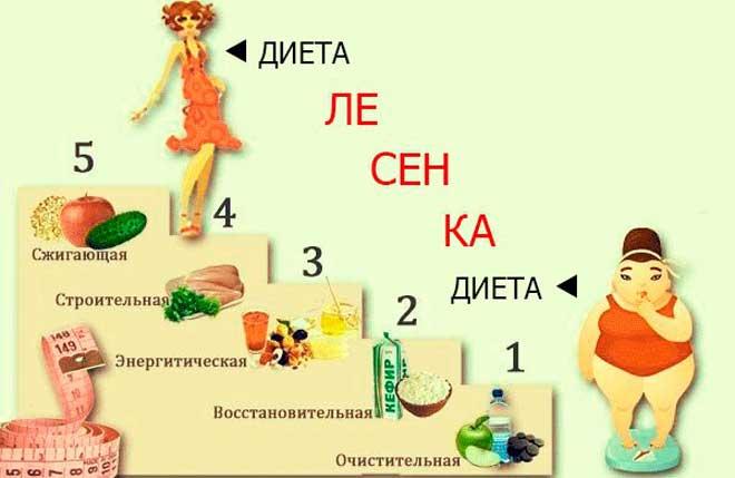 3 Ступени Диета. Диета Лесенка для похудения — минус 3-8 кг за 5 дней