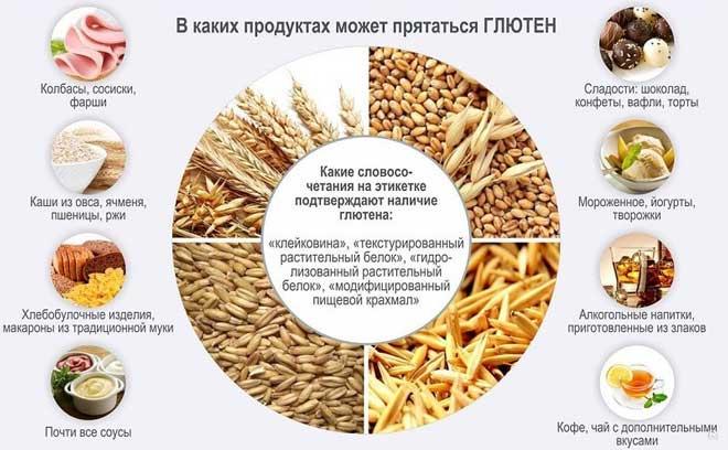 При безглютеновой диете похудение идет не слишком активно, а результатов достигнуть может быть сложно, так как нужно следить за составом продуктов и придерживаться ограничений.